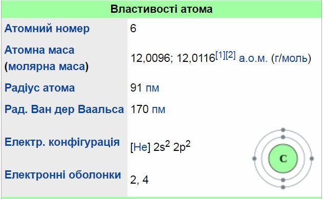 Властивості атома вуглецю