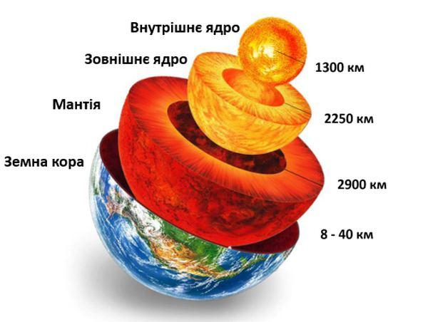 Внутрішня будова Землі