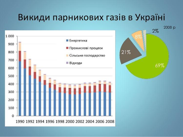 Викиди парникових газів в Україні