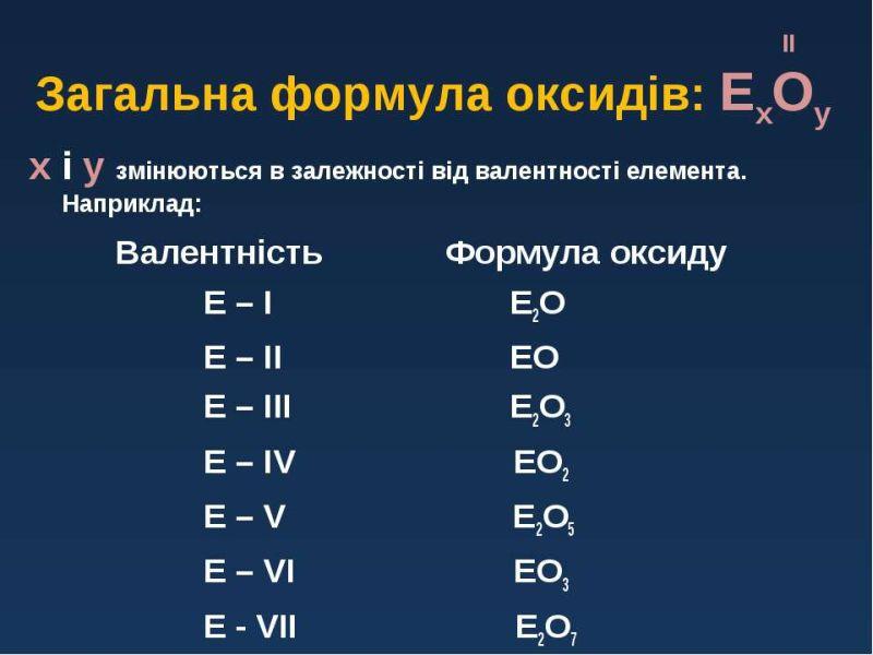 Загальна формула оксидів