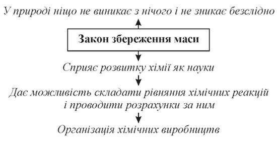 Закон збереження маси - схема