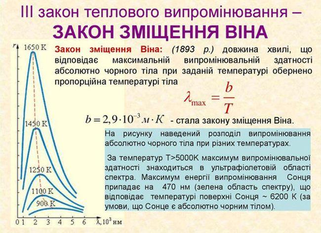 Закон зміщення Віна - визначення і формула