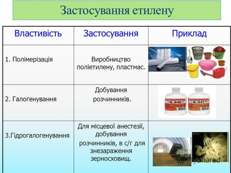 Застосування етилену2