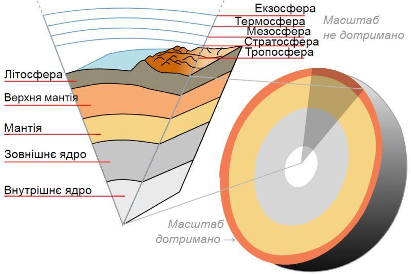 Земля в розрізі від ядра до екзосфери