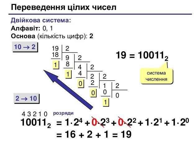 Переведення цілих чисел