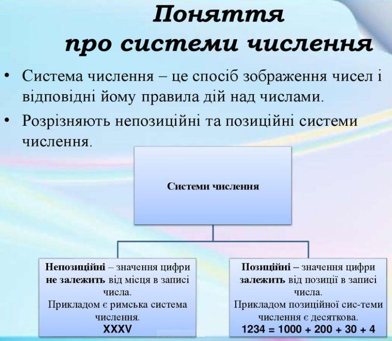 Поняття про системи числення