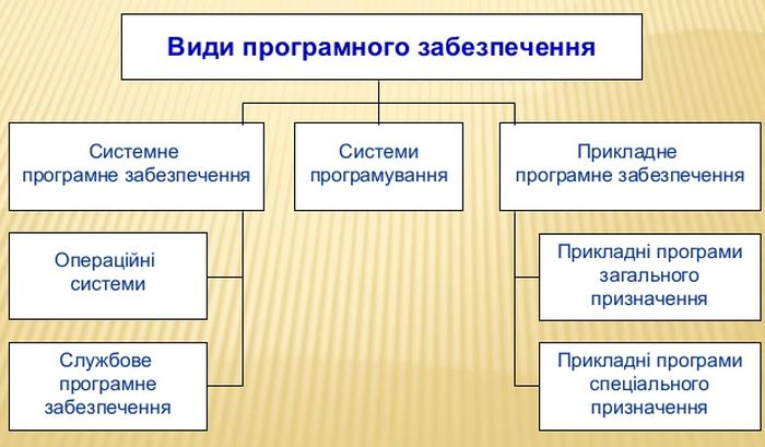 Види програмного забезпечення